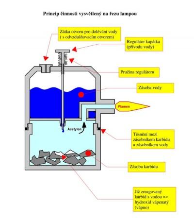 Karbidová lampa - popis procesu děje